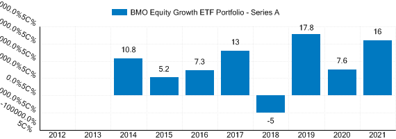 Graph detailing past performance of BMO Equity Growth ETF Portfolio